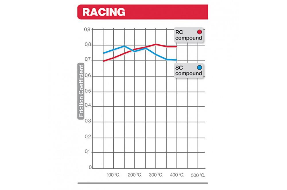 Plaquette de frein racing Brembo 07HO45SC