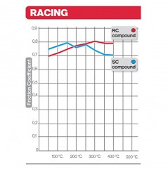 Plaquette de frein racing Brembo 07HO28RC