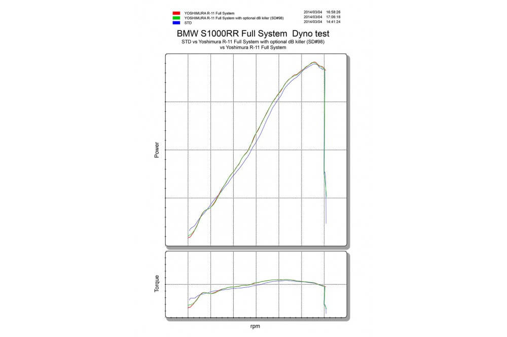 Ligne Compétition Yoshimura R11 pour BMW S1000RR 09-14