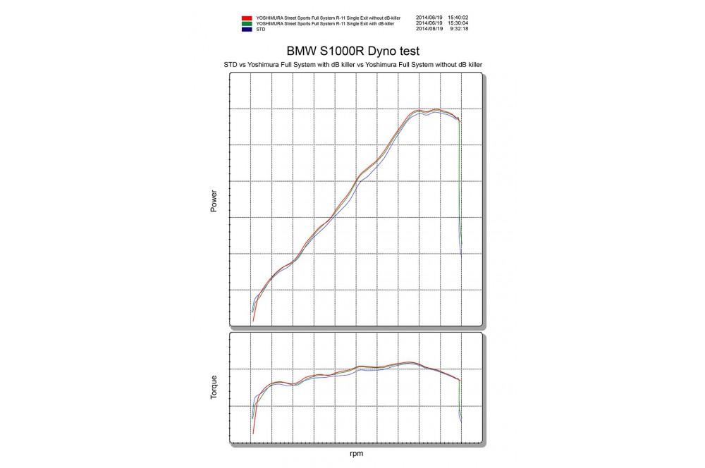 Ligne Compétition Yoshimura R11 pour BMW S1000R 14-15