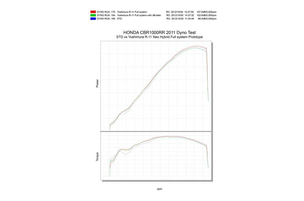 Ligne complète Yoshimura R11 pour Honda CBR1000RR 09-15