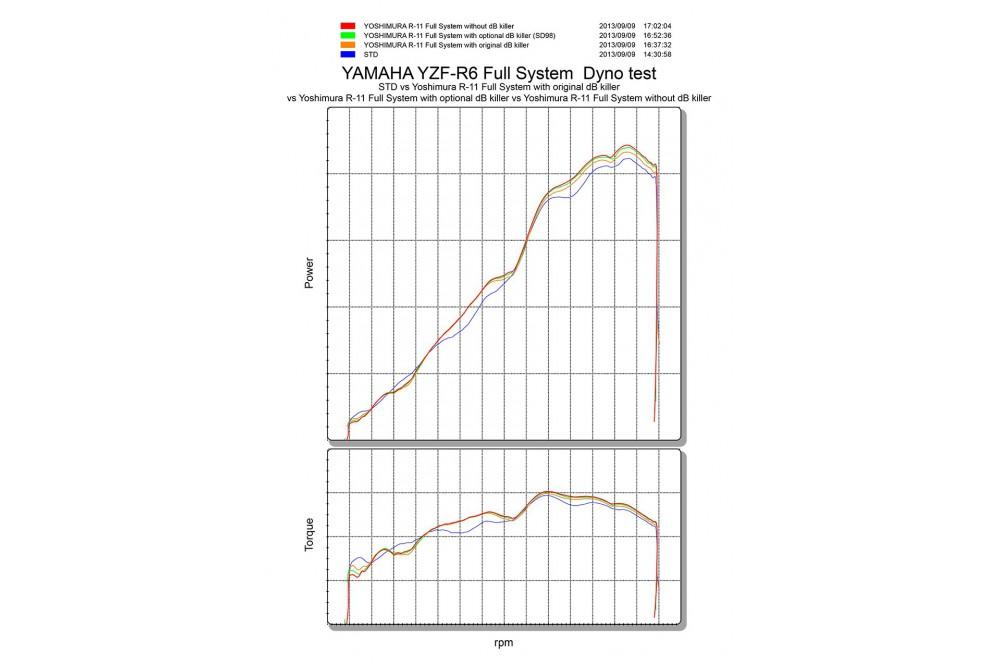 Ligne complète Yoshimura R11 pour YZF-R6 de 2006 a 2015