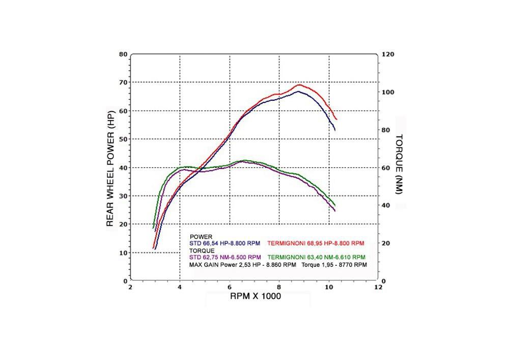 Ligne complète Moto TERMIGNONI pour Yamaha MT-07 14-15