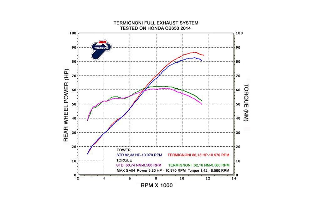 Ligne complète Termignoni pour Honda CBR / CB 650 Hornet 14-15
