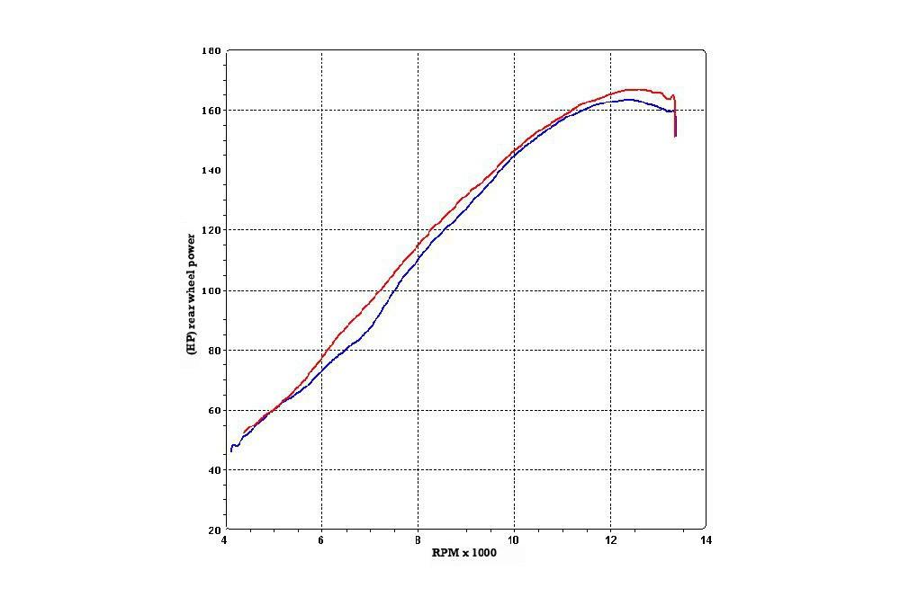 Décatalyseur Termignoni Inox pour Suzuki GSXR1000 (07-08)