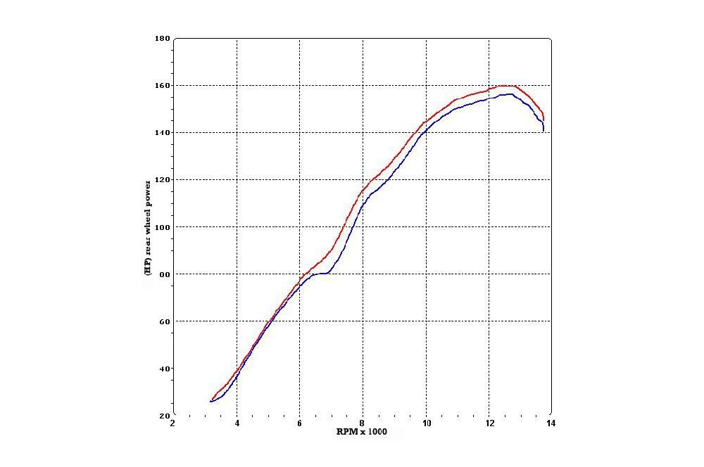 Décatalyseur Termignoni Inox pour Yamaha R1 (04-06)